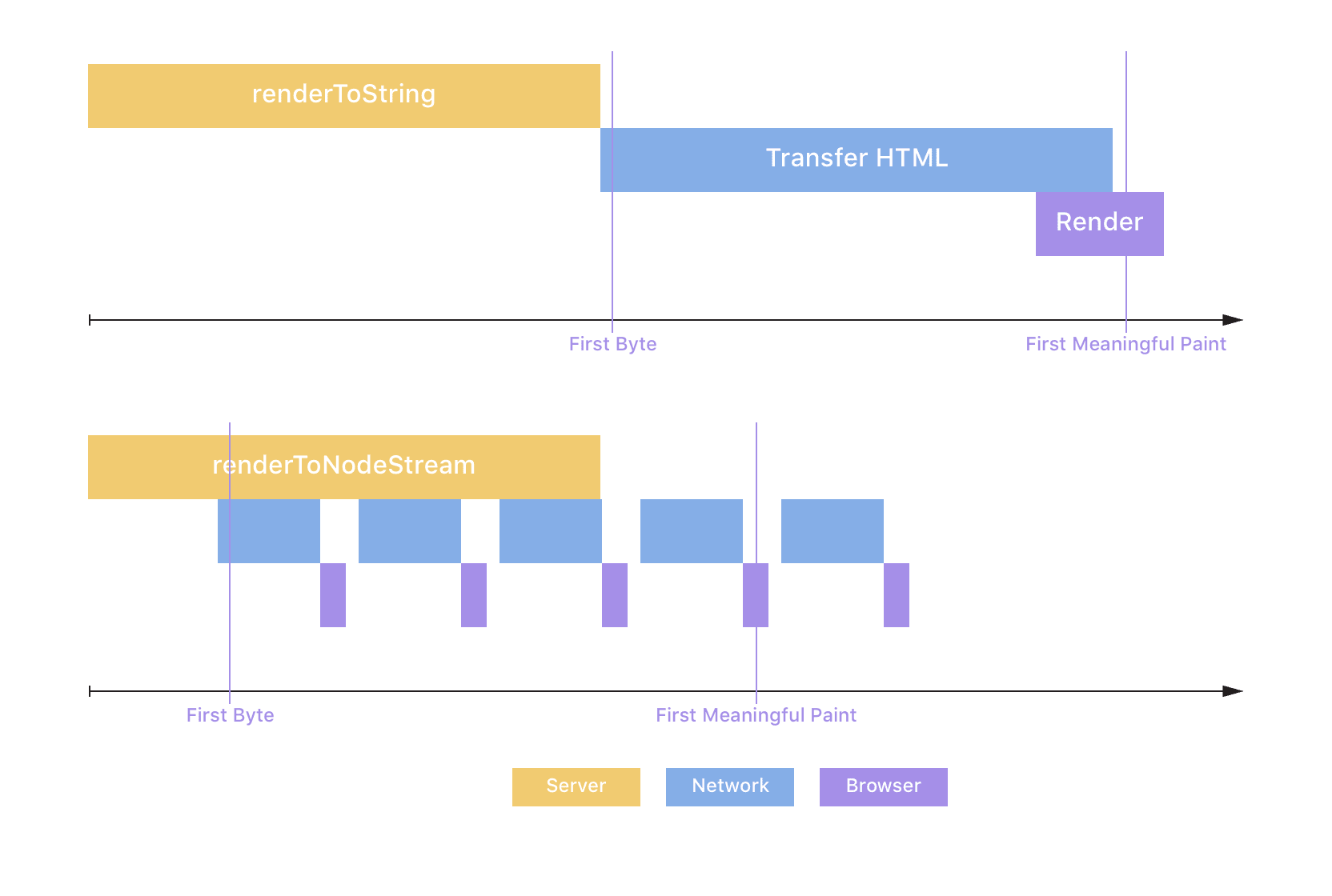 Streaming Server-Side Rendering and Caching at Spectrum - ZEIT